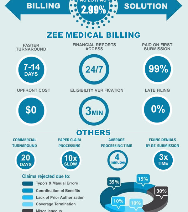 Best-Medical-Billing-Company-Infographic