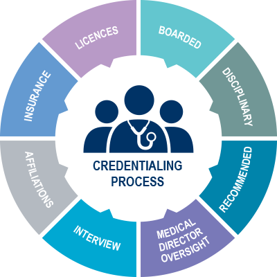 Medical Credentialing Process