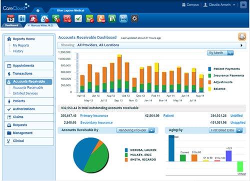 Workflow for CareCloud Medical Billing