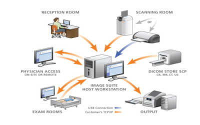 What is PACS System in Medical Radiology?